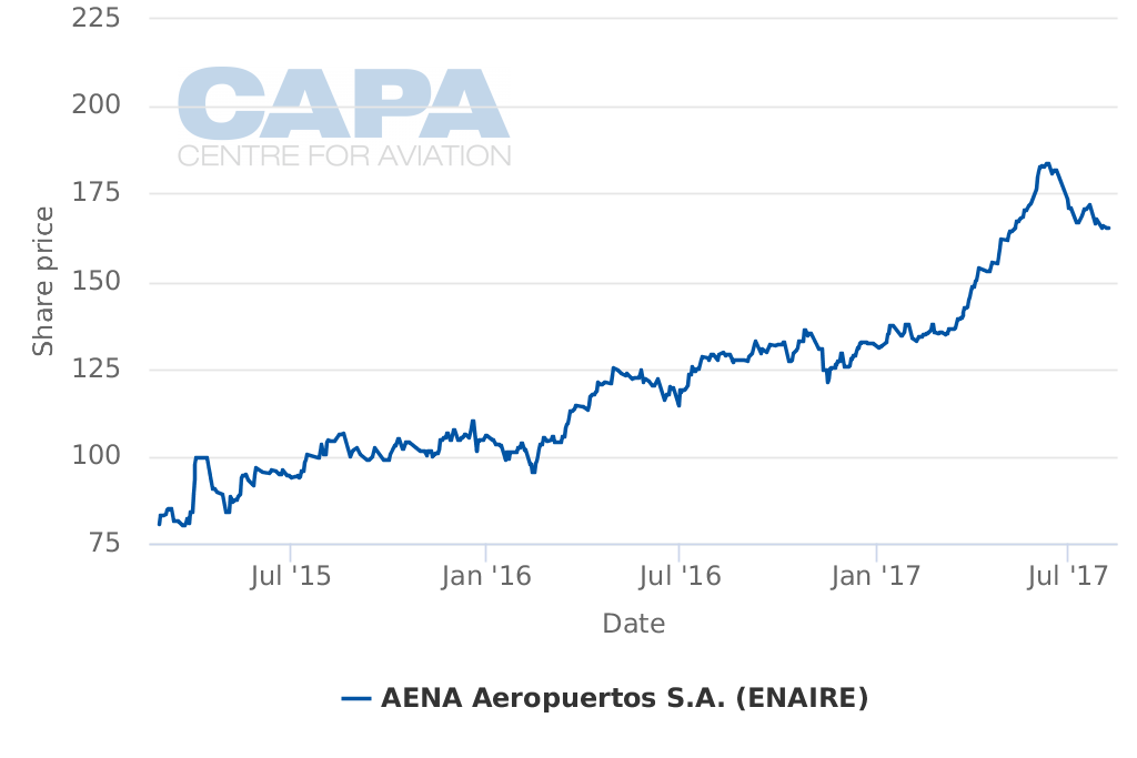 Airport investment: the top 10 investors from CAPA's Global Airport