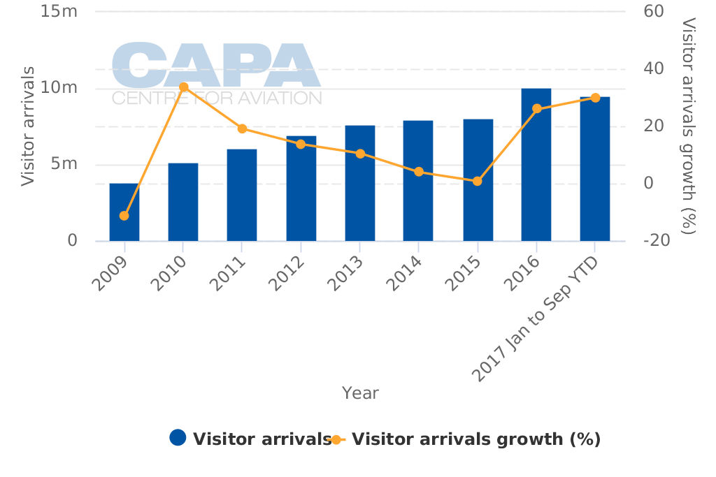 VietJet Air SWOT: rapid success and growth in booming Vietnam, but