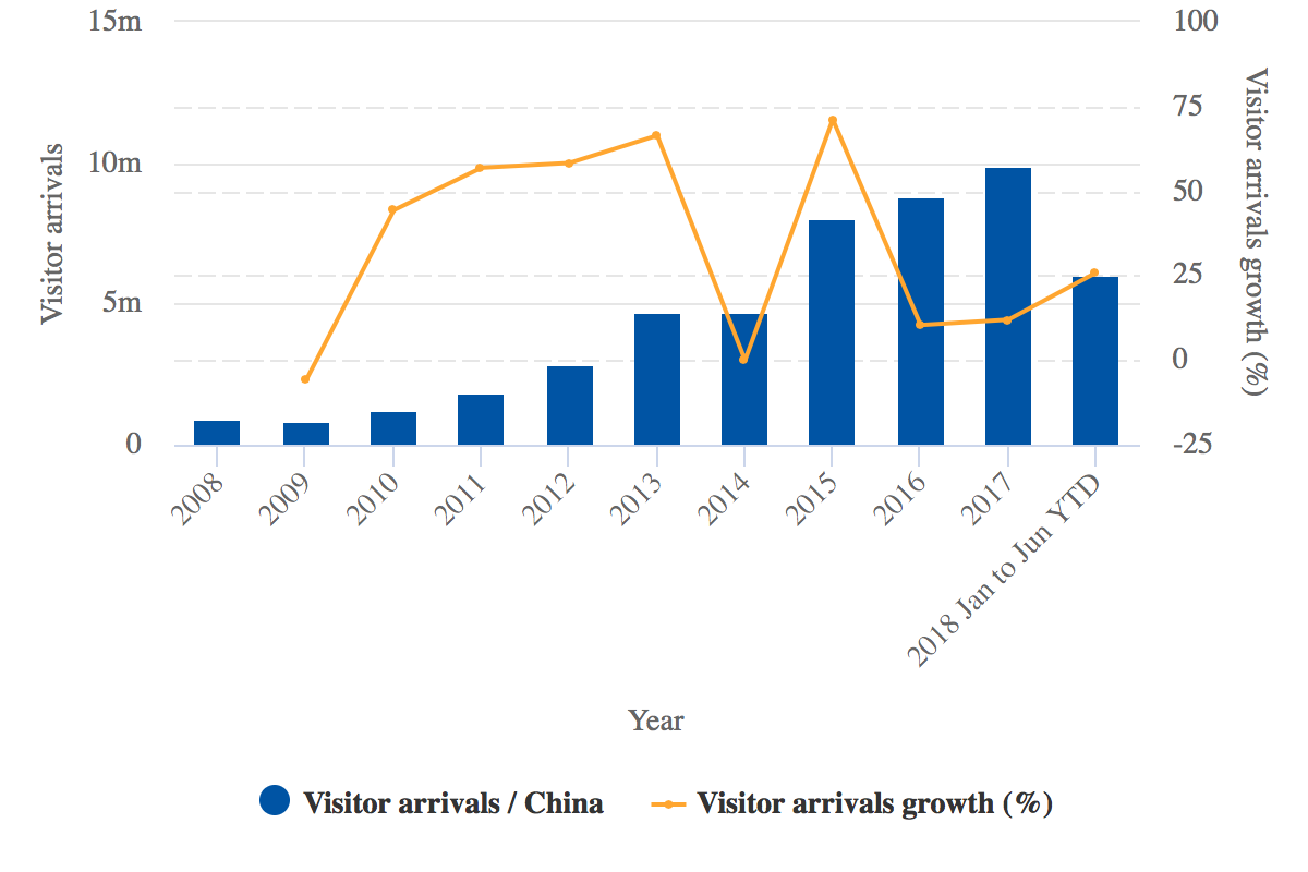 Thailand-China LCC expansion drives enormous growth | CAPA