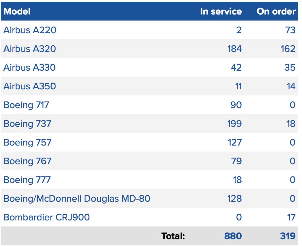 Delta Air Lines: widebody fleet revamp on the horizon | CAPA