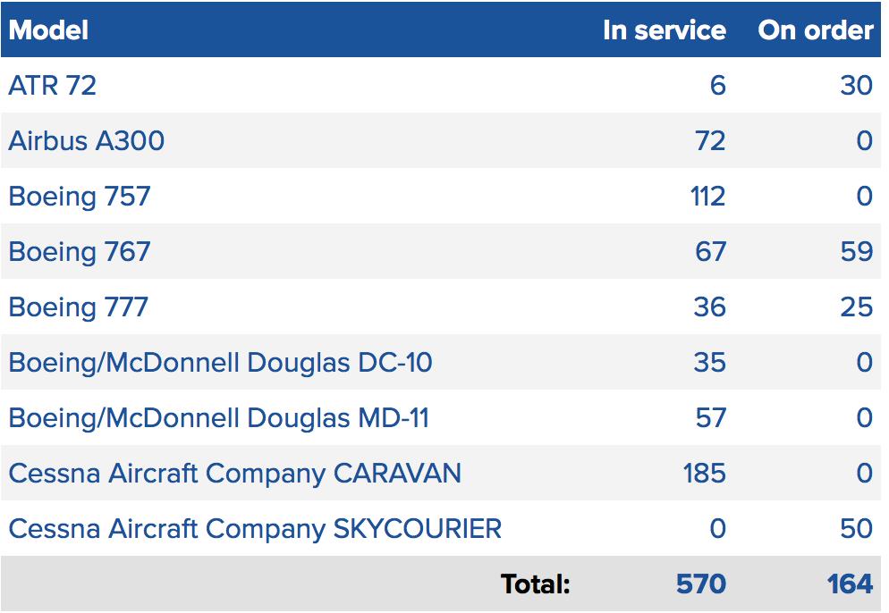Amazon & Amazon Air: becoming an airline behemoth? | CAPA