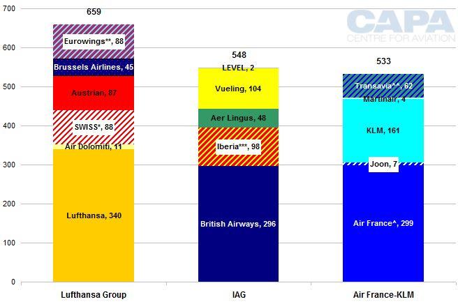 Lufthansa Group, IAG, Air France-KLM: airline fleet comparisons