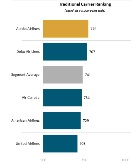 delta airlines swot analysis 2016