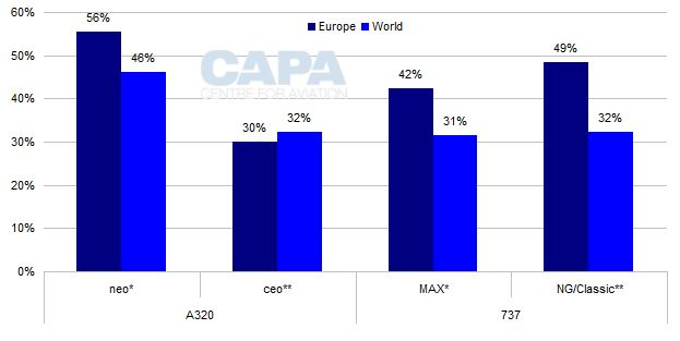 Europe prefers Airbus A320neo over Boeing 737MAX – especially LCCs