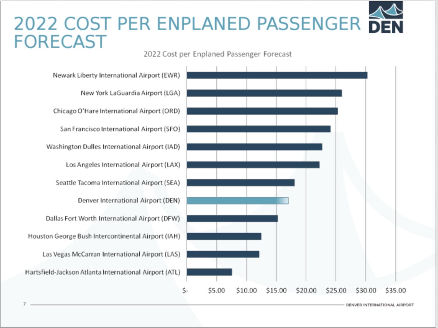 Denver International airport: impressive growth and planning