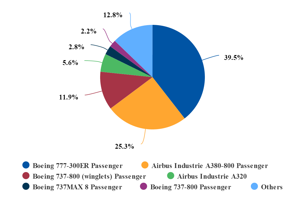 Airports impacted as A380 production winds down | CAPA