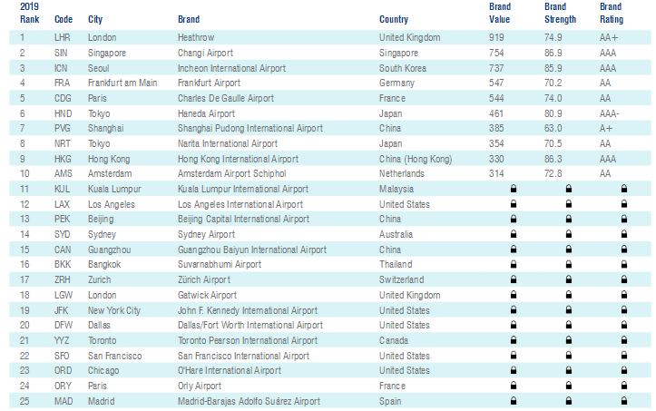 World's top airport brands, but odd criteria   ? | CAPA