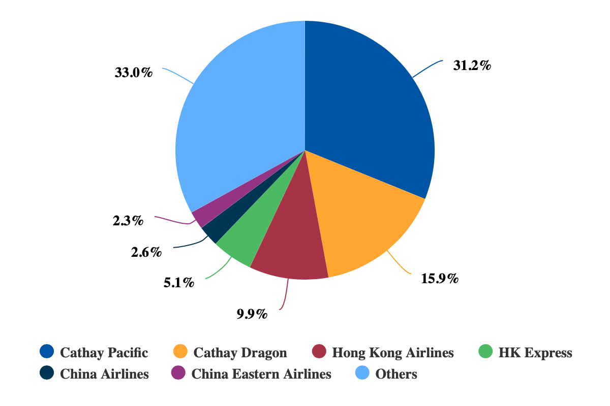 Cathay Pacific outlook: HK Express & runway 3 are golden ...