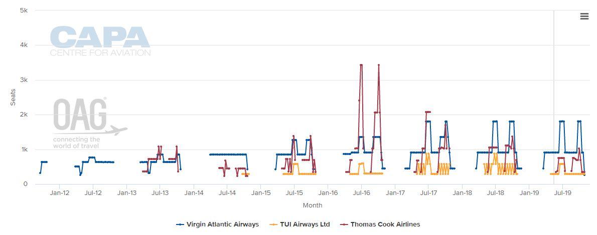 Virgin Atlantic-Thomas Cook Airlines' long haul tie up to