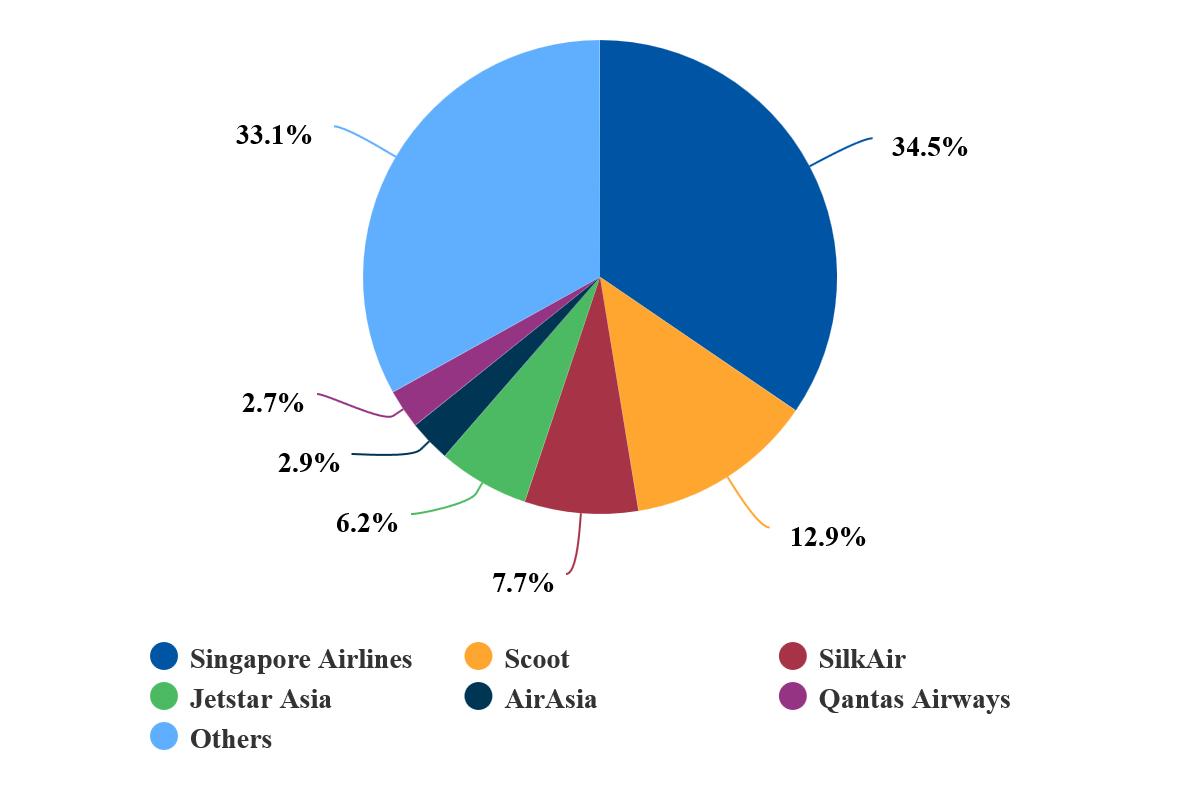 Changi market share