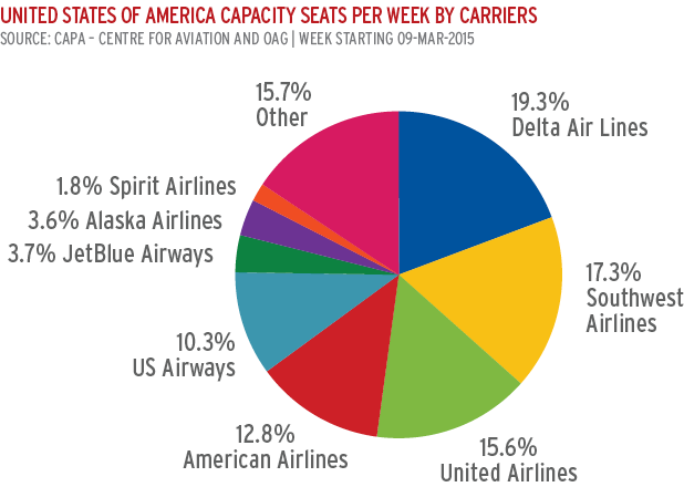 The Us Airlines New Era Of Profitablity Offers A New