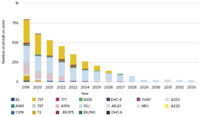 CAPA Aviation Outlook 2019: The distribution (r)evolution